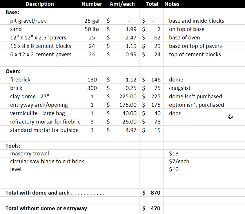 Pizza Oven Materials List and Cost